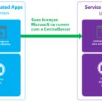 Traga as licenças do seu SQL Server e outras licenças Microsoft para rodar na nuvem CentralServer