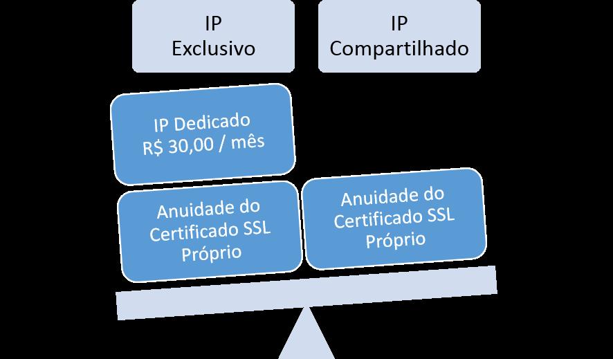 ip-dedicado-ip-compartilhado