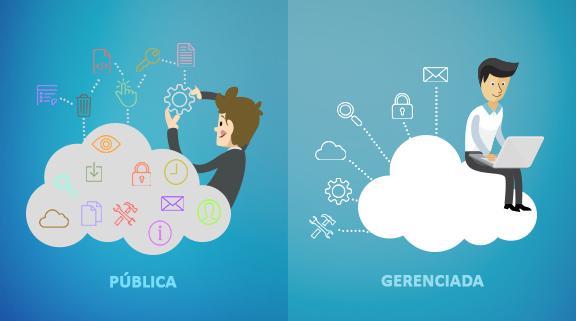 nuvem-publica-gerenciada-centralserver