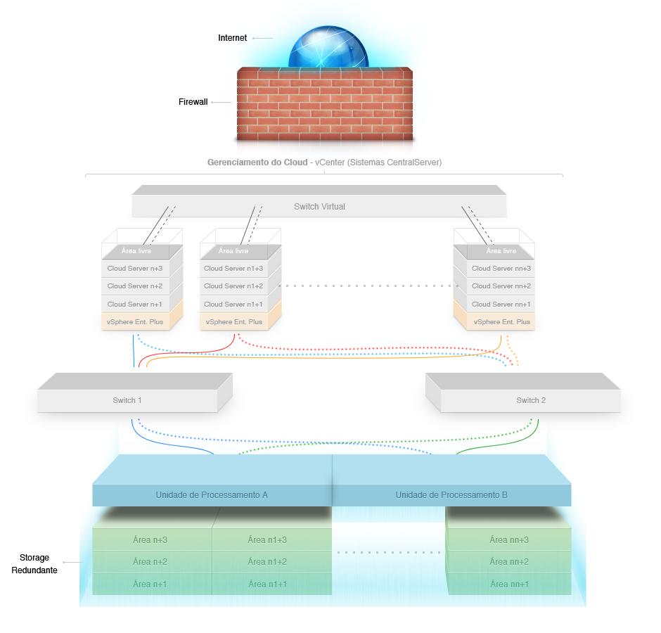 O que é o Cloud Server VMware?