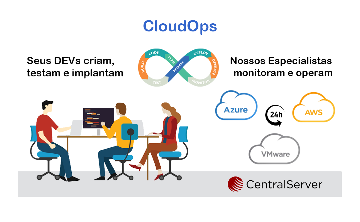 CloudOps, escalabilidade e segurança 24×7 para a sua aplicação na nuvem